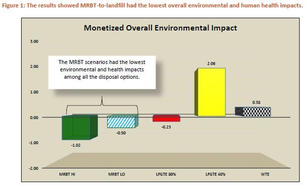 Graph MRBT