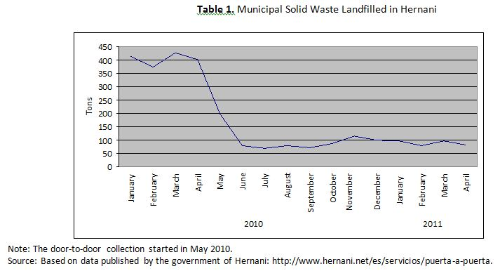 Municipal solid waste landfilled hernani