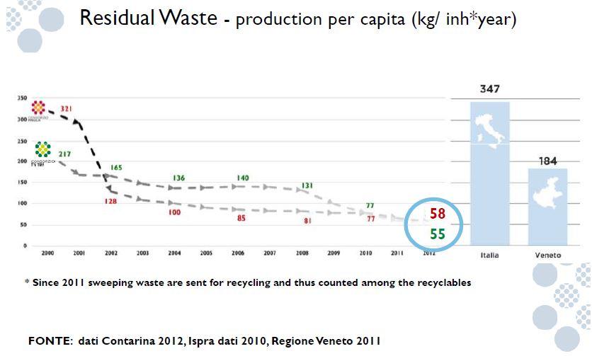 Residual waste priula veneto