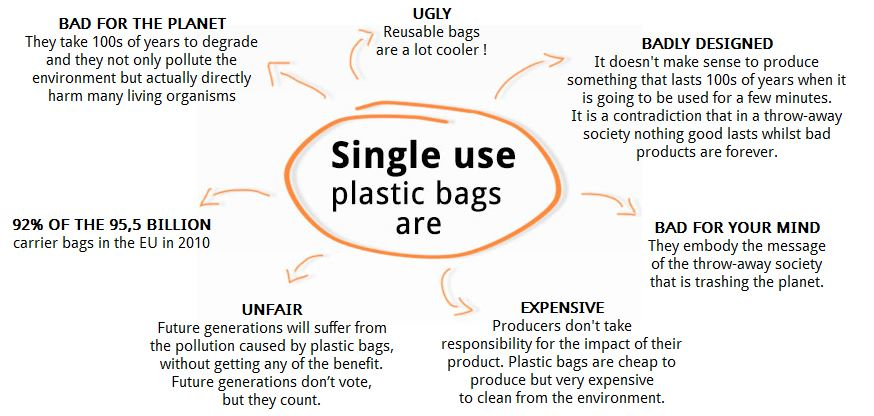 single use plastic bags are