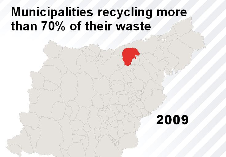 Gipuzkoa municipalities