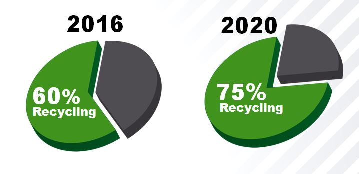 Gipuzkoa recycling