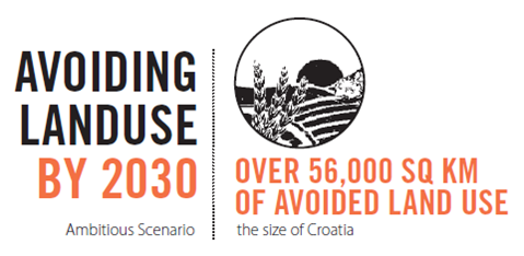 Land use Croatia
