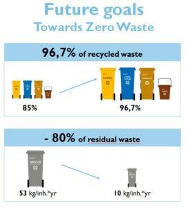 Contarina Zero Waste goals