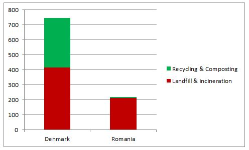 Comparison Denmark Romania 2013 in kg/person Eurostat statistics