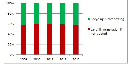 Evolution of recycling in the EU Source: Eurostat 2013