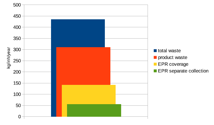 Summary of total waste, product waste, EPR coverage and EPR separate collection.