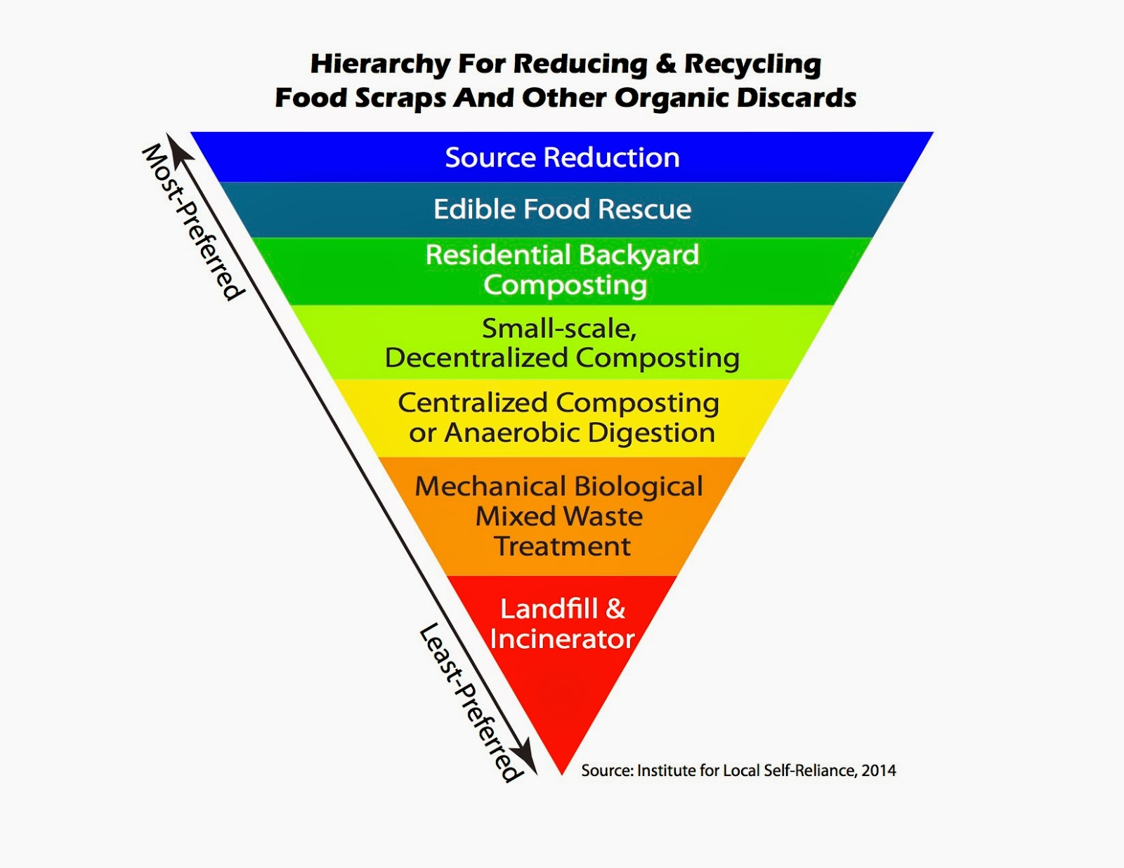 Eu Bioenergy Time To Follow The Waste Hierarchy Zero