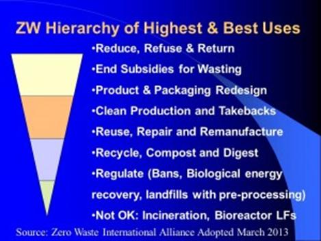 The Zero Waste International Alliance's 'Zero Waste Hierarchy'