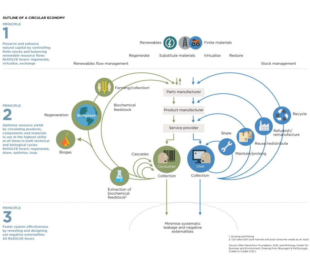 29 best circular economy images