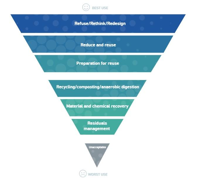 A Zero Waste hierarchy for Europe - Zero Waste Europe