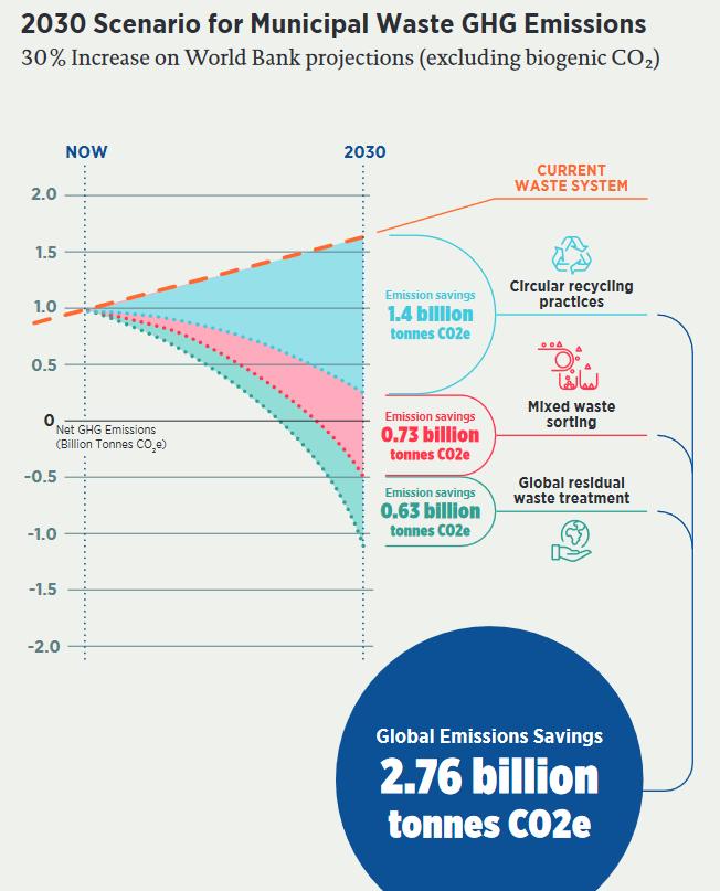 2030 Scenario for Municipal Waste